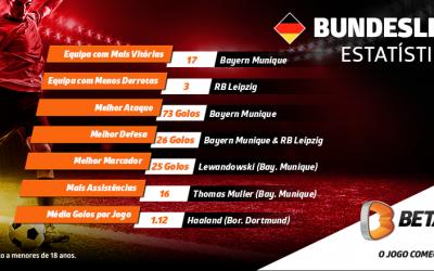 Bundesliga: como estava quando parou e o que esperar do recomeço